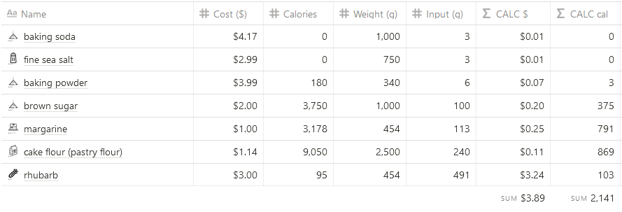 calorie nutritional information for double rhubarb dream loaf