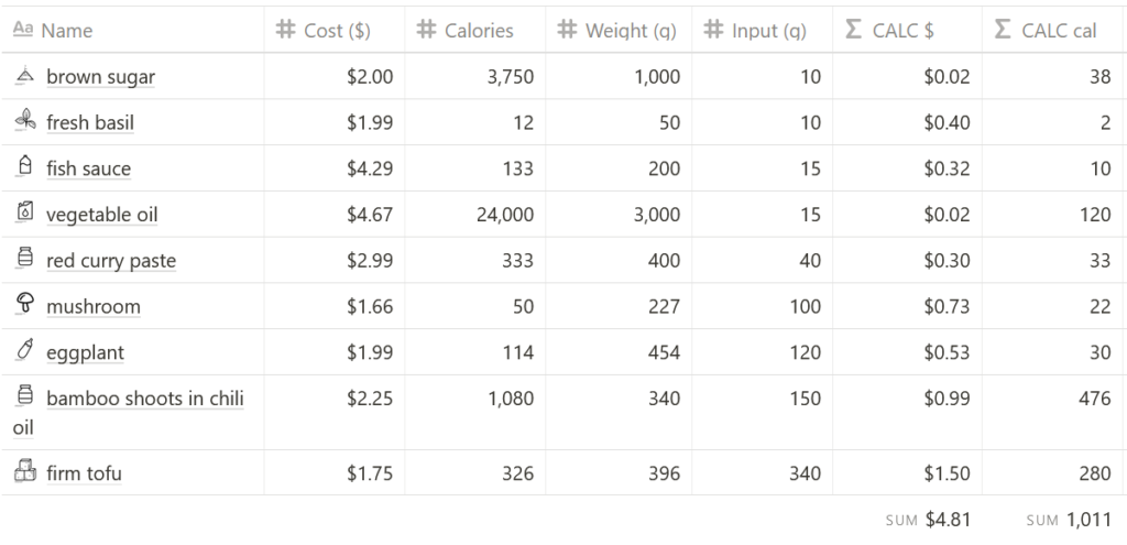 nutritional calories and cost information for vegan jungle curry kaeng pa